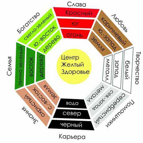 Как определить зоны Фен-шуй в квартире | Passion.ru